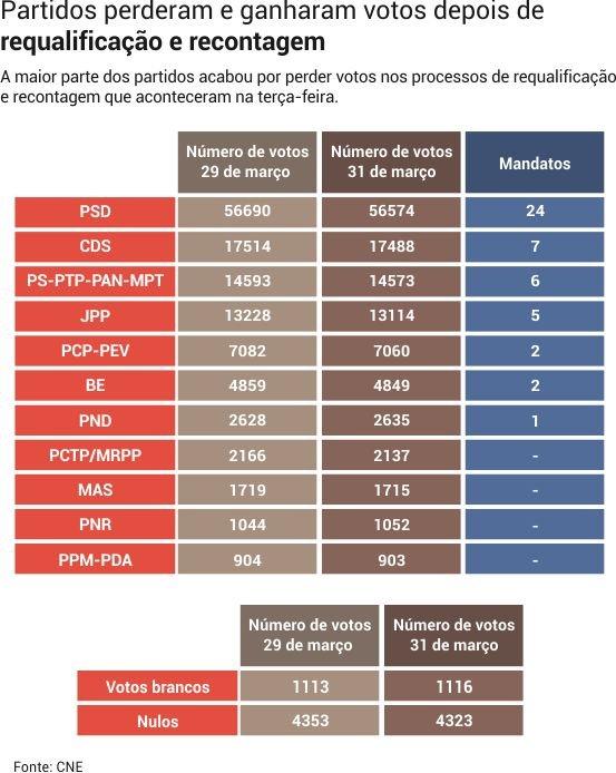 tabela_votos_madeira02