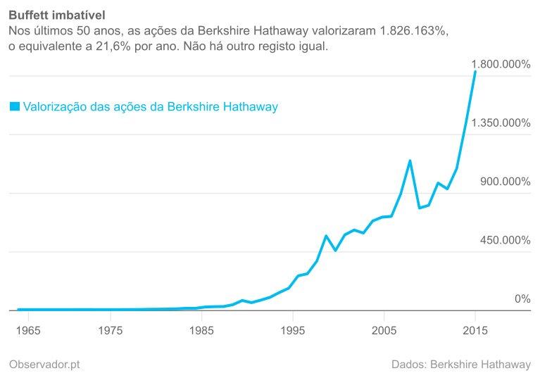 Evolução do investimento em ações da Berkshire Hathaway em 1965.