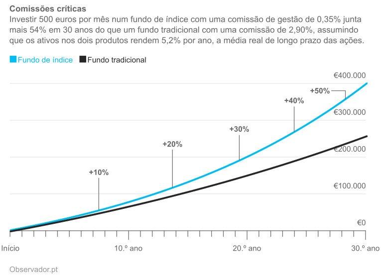 Simulação de acumulação através de fundo de índice vs. fundo tradicional.