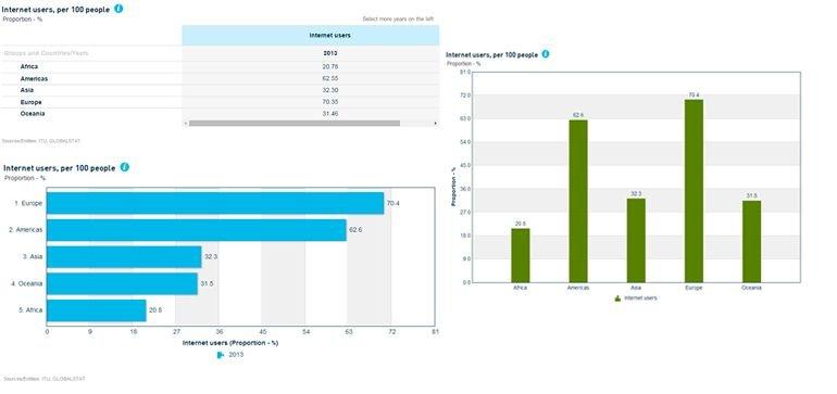 Tabela, ranking e gráfico de barras verticais aplicados ao