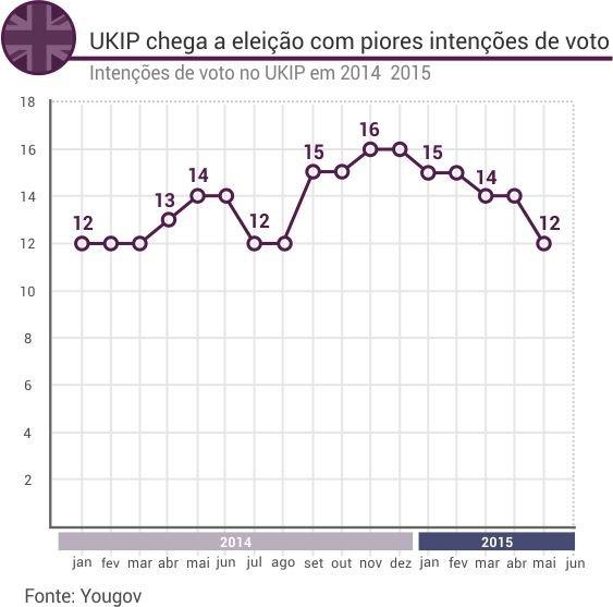 ukip_sondagens (1)