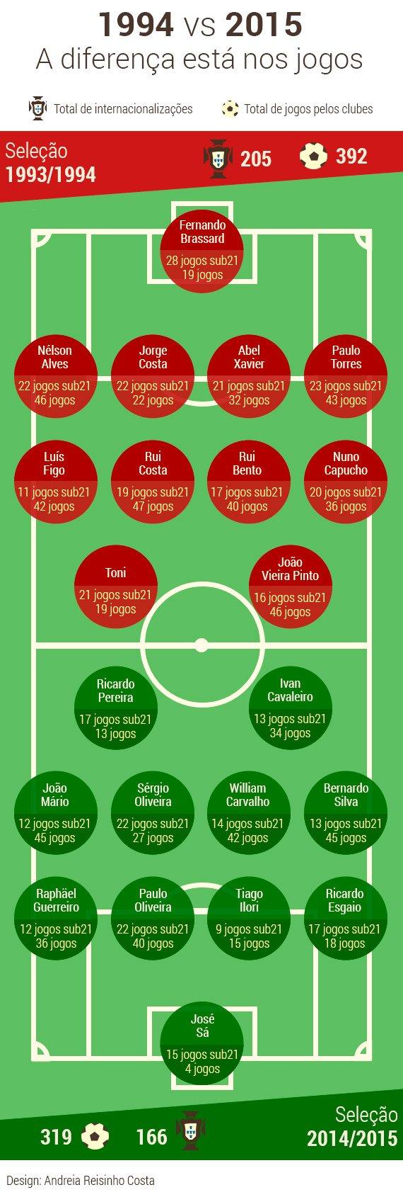 Futebol-Sub21-Equipas