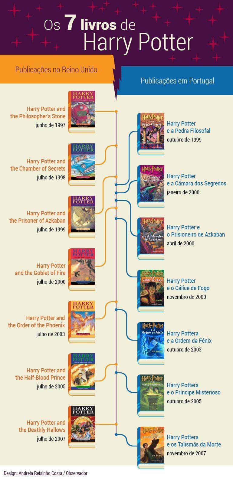 timeline-harry-potter (1)