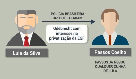 Lula da Silva e Passos Coelho