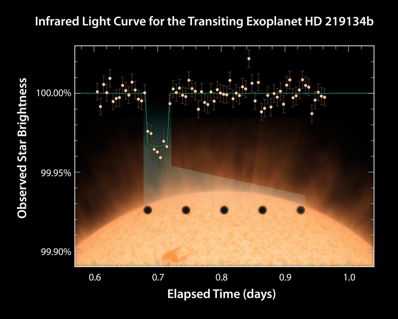"""Quando o planeta passa """"em frente à estrela"""", há uma variação na luz recebida pelos telescópios - NASA/JPL-Caltech/R. Hurt)"""