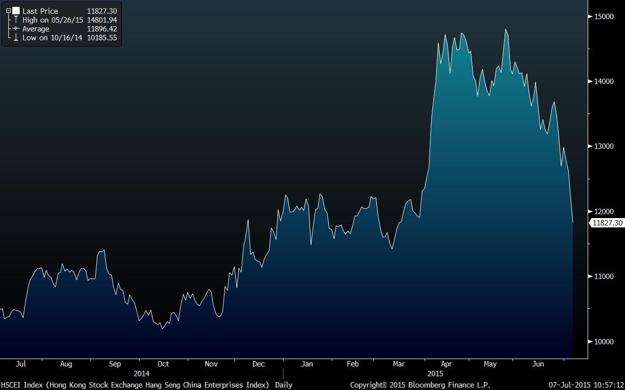 HSCEI Index (Hong Kong Stock Exc 2015-07-07 10-57-10