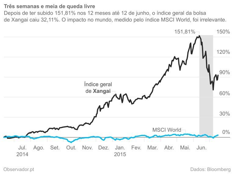 Índice geral de Xangai vs. MSCI World