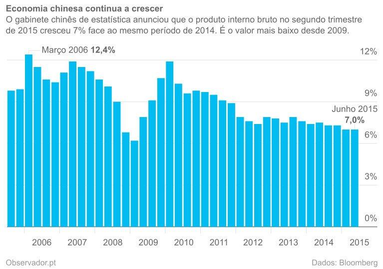 Variação anual do produto interno bruto trimestral da China.