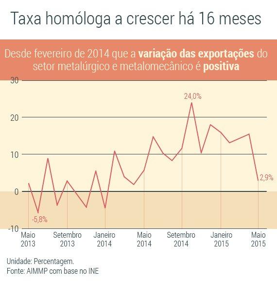 Taxa-HomologaII