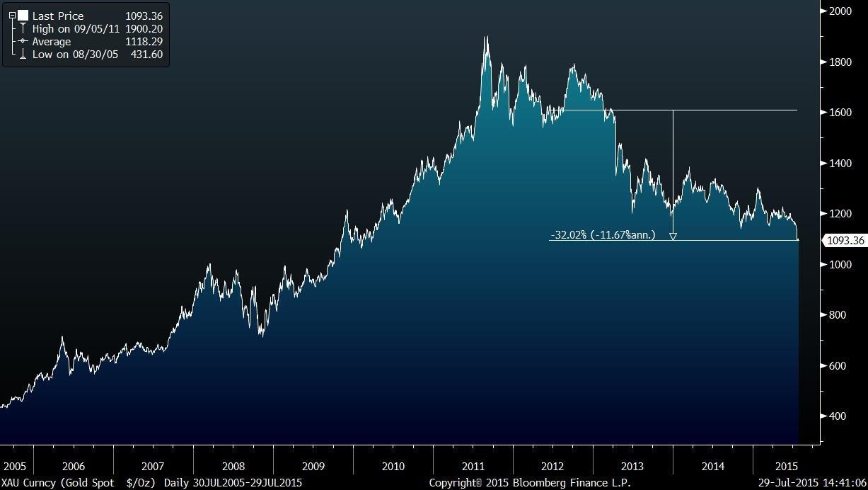 XAU Curncy (Gold Spot   $_Oz)  D 2015-07-29 14-41-04