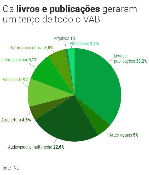 Artes-e-VAB