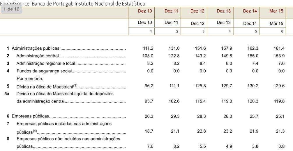 Banco de Portugal estrutura da dívida