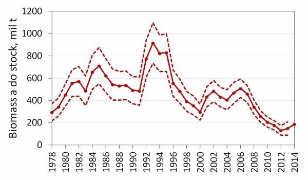 Biomassa de sardinha em milhões de toneladas desde 1978 - IPMA