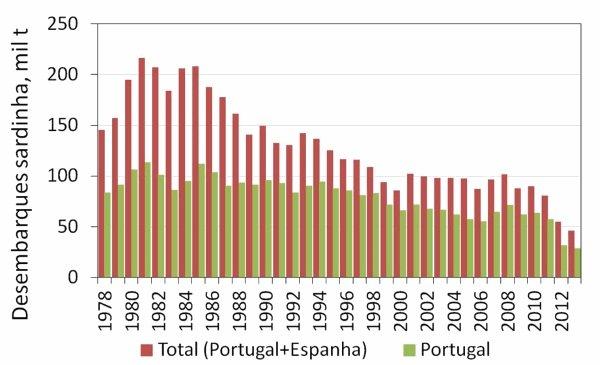 Desembarques de sardinha em milhões de toneladas em Portugal e Península Ibérica desde 1978 - IPMA
