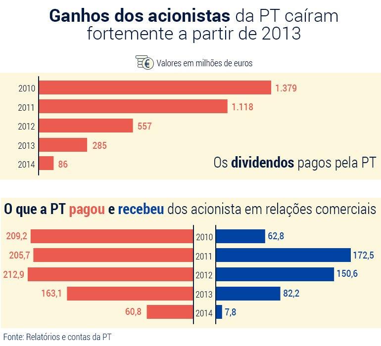 Dividendos-PT (1)