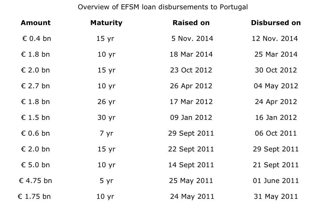 EFSM Loans Portugal