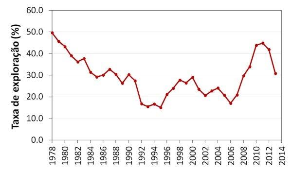 Taxa de exploração, em percentagem, desde 1978 - IPMA
