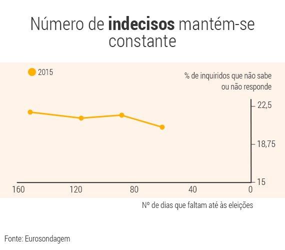 grafico-indecisos