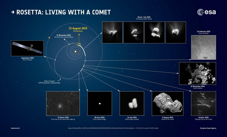 Momentos chave do primeiro ano da sonda Rosetta junto ao cometa 67P/Churyumov–Gerasimenko - ESA