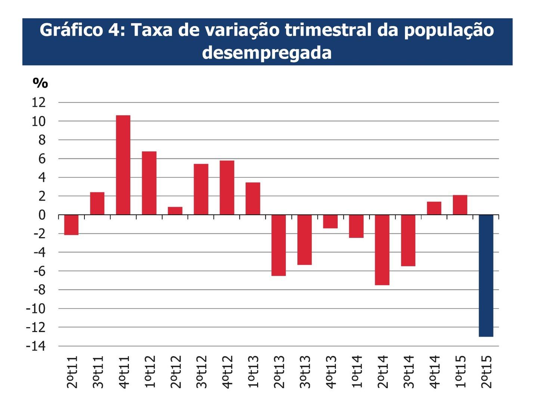 população desempregada trimestral INE