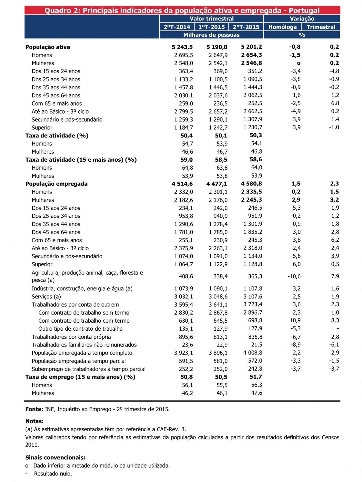 Quadro números desemprego INE