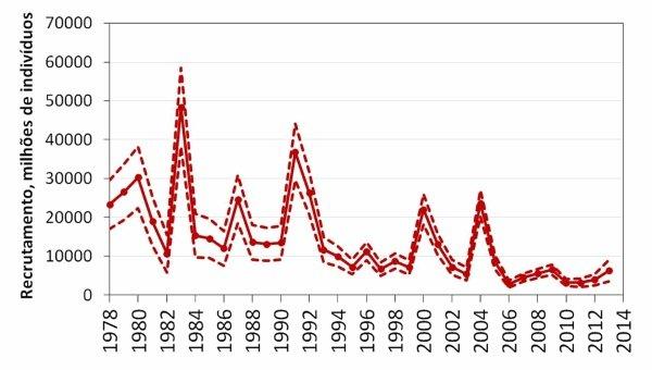 Recrutamento, em milhões de indivíduos, desde 1978 - IPMA