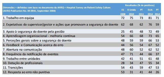 Tabela com os resultados internacionais, em percentagem de respostas positivas - Relatório Segurança dos Doentes/DGS