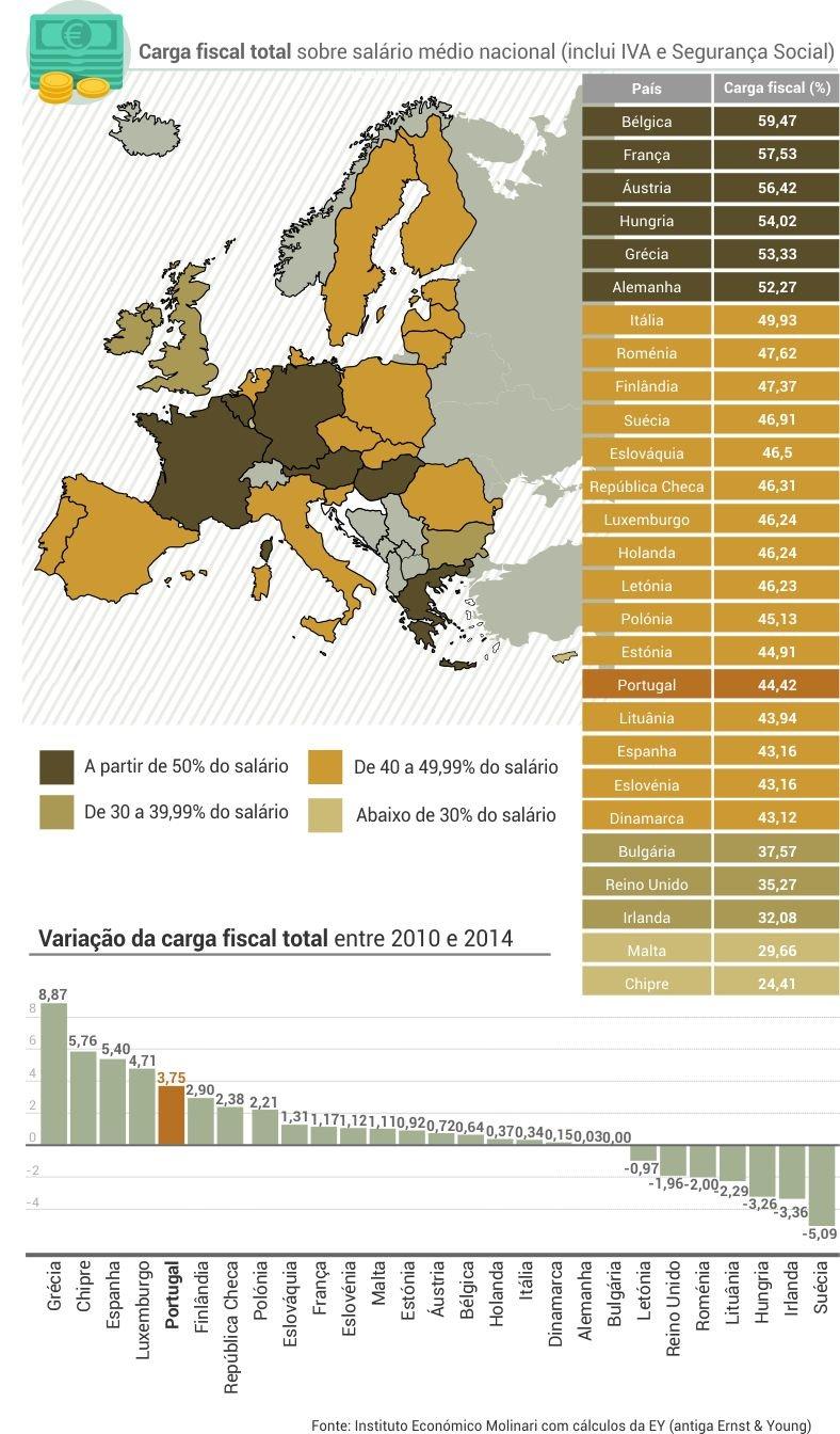 carga_fiscal_total_europa02