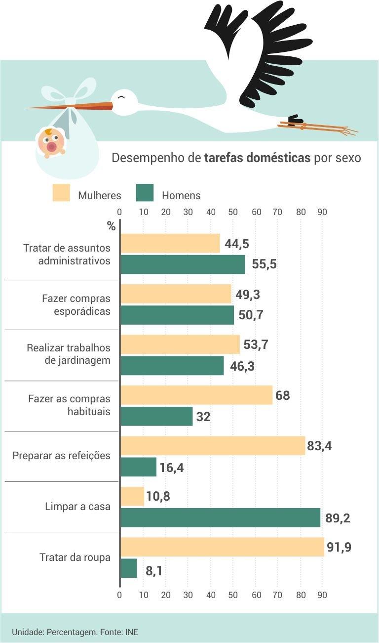 desempenho_tarefas_domesticas
