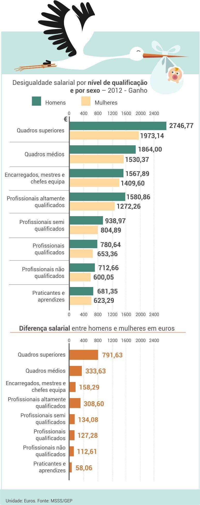 desigualdade_salarial_nivel_qualificacao_sexo
