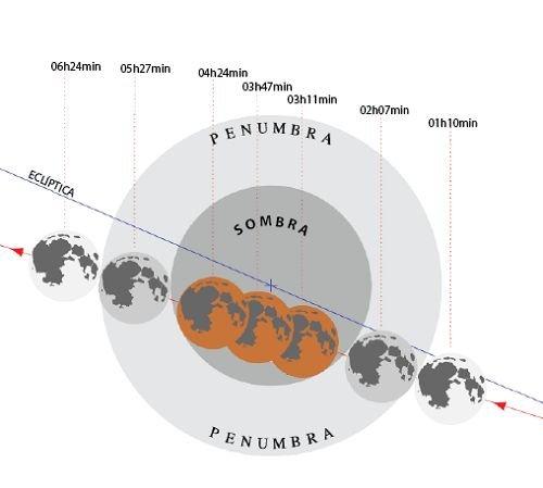 O ensombramento da Lua à medida que prossegue o eclipse - OAL