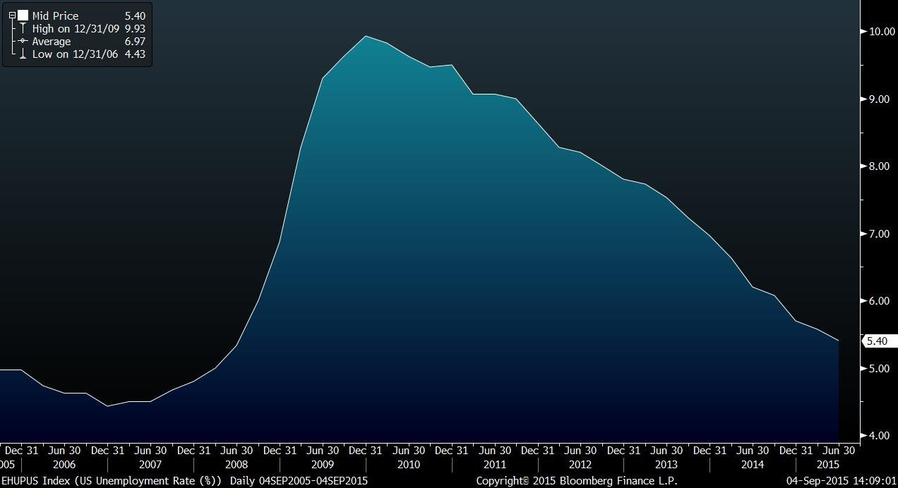 EHUPUS Index (US Unemployment Ra 2015-09-04 14-08-59