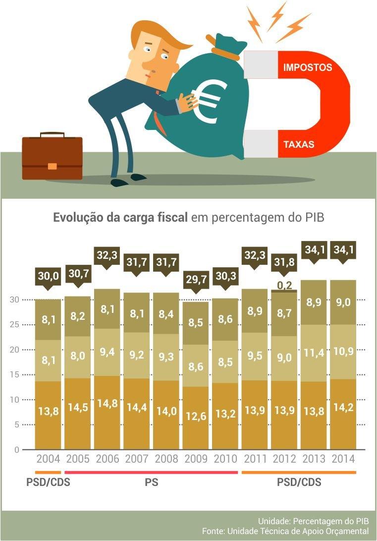 evolucao_carag_fiscal
