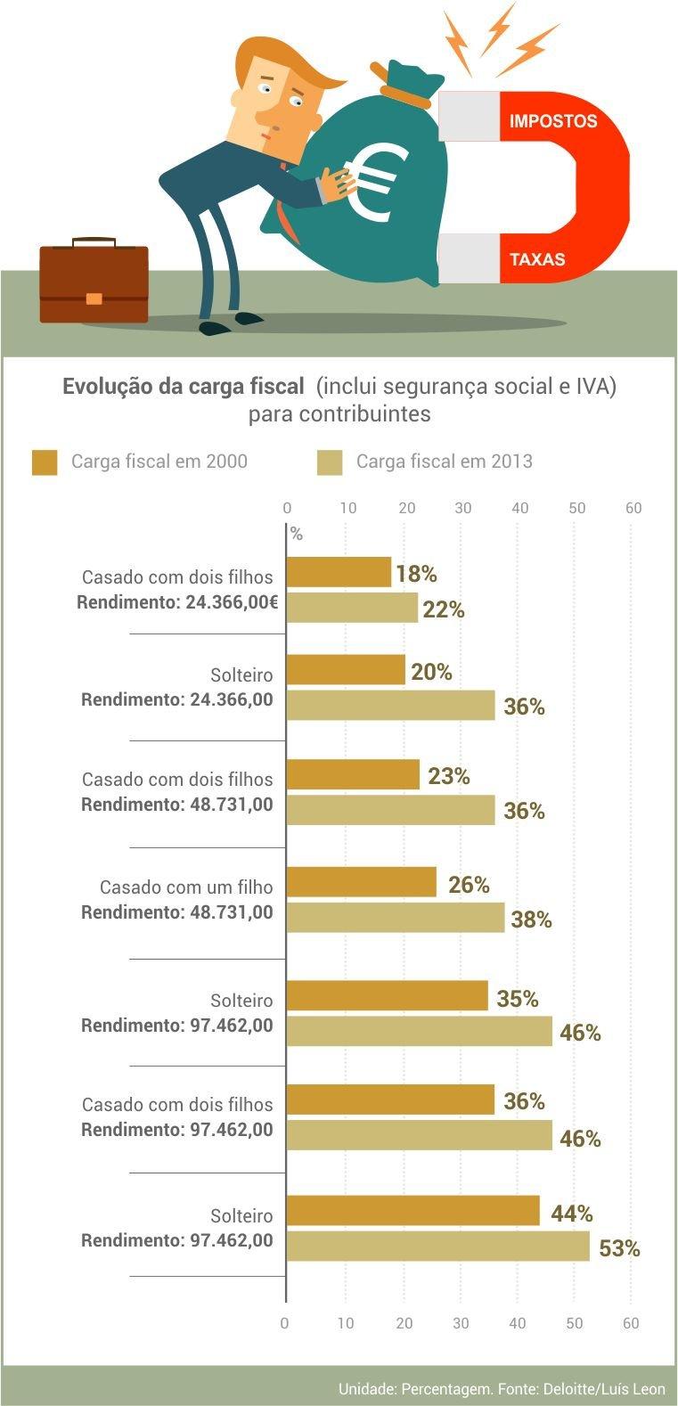 evolucao_carag_fiscal_contribuintes