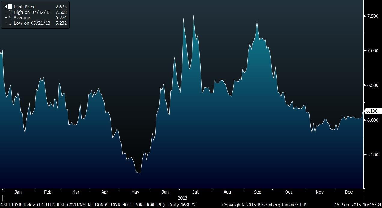 Em 2013, os juros da dívida de Portugal voltaram aos 7,5% em setembro, voltando aos níveis dos quais tinham aliviado após a crise política de julho. Fonte: Bloomberg