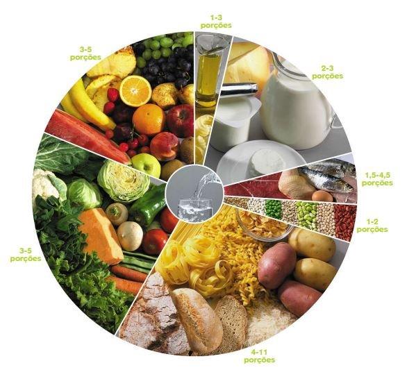 A Nova Roda dos Alimentos coloca a água no centro, separa frutas e legumes e separar cereais e leguminosas - FCNAUP & DGS