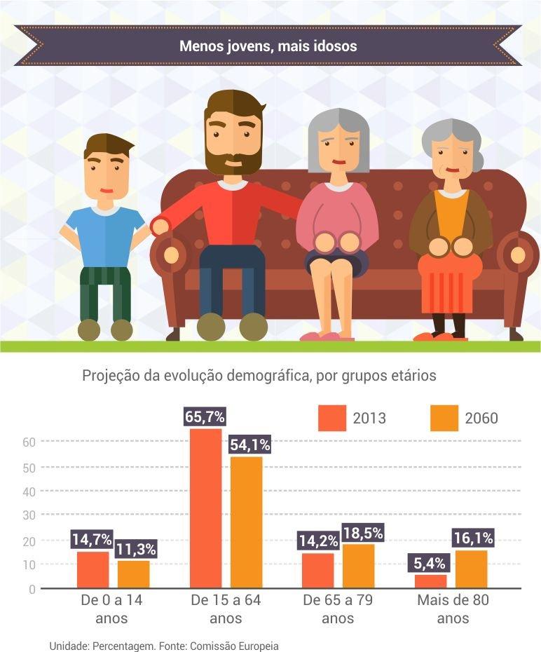 projecao_evolucao_demografica