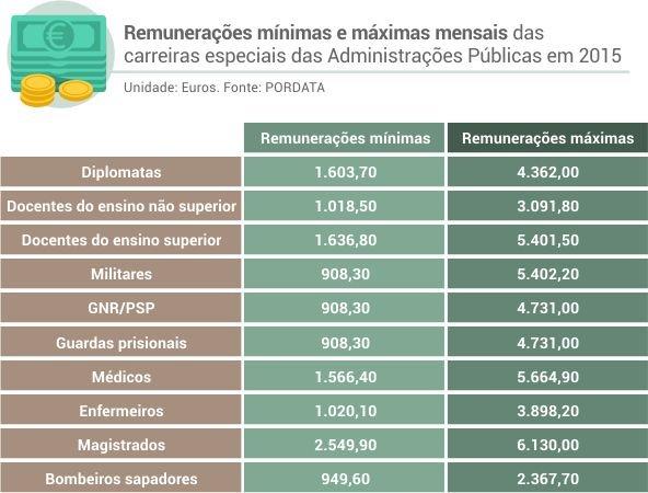 remuneracoes_minimas_maximas_admin_publica