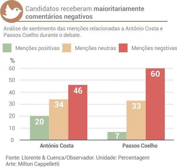 sentimento_mencoes_debate_passos_costa