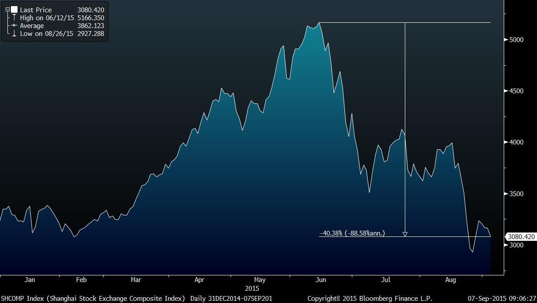 SHCOMP Index (Shanghai Stock Exc 2015-09-07 09-06-24