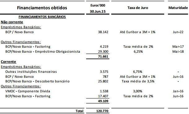 SportingEmpréstimos2014-2015