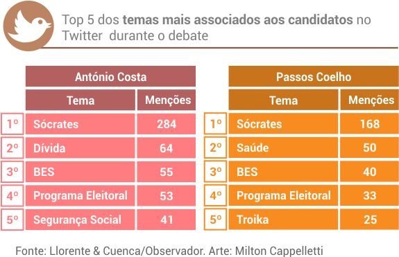 temas_debate_costa_passos
