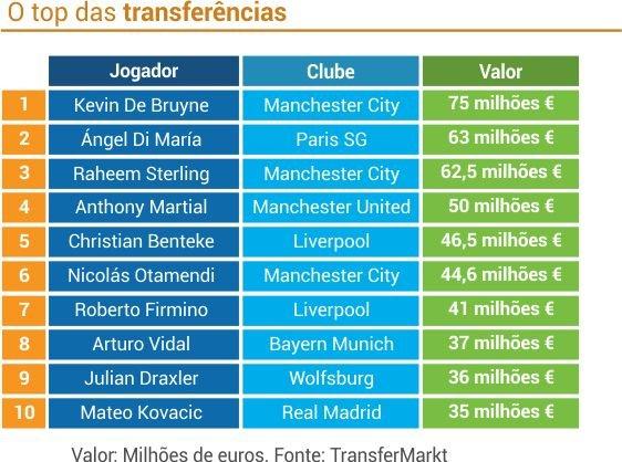 transferencias_futebol_2015_jogadores