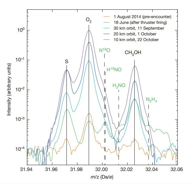 As três moléculas mais abundantes na cabeleira do cometa (enxofre atómico [S], oxigénio molecular [O2] e metanol [CH3OH]) ao longo do tempo - Bieler et al. (2015) Nature