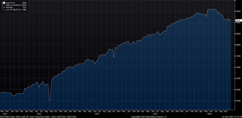 DOETCRUD Index (DOE Crude Oil To 2015-10-21 17-47-49