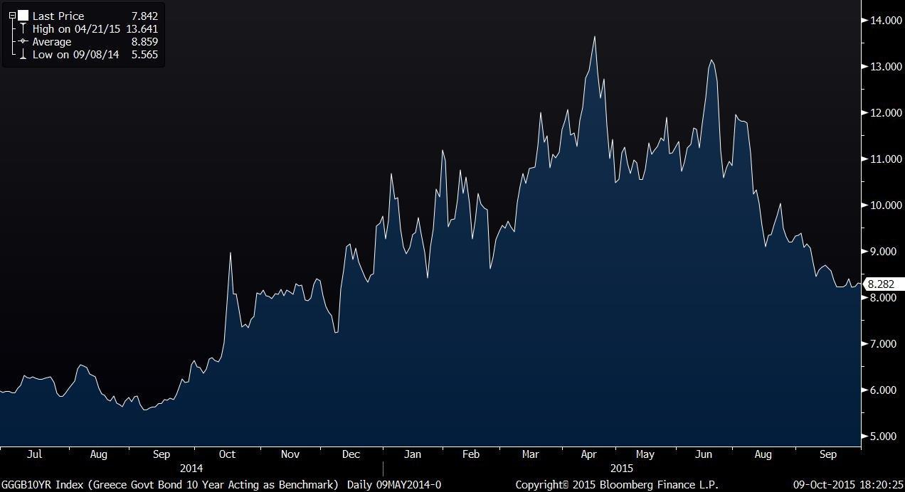 GGGB10YR Index (Greece Govt Bond 2015-10-09 18-20-21