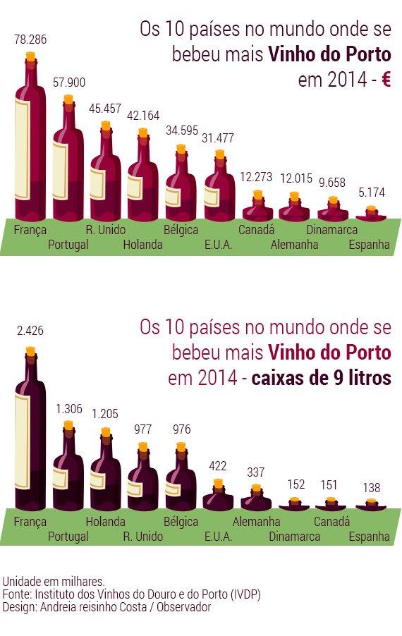 Vinhos-Porto-Graficos