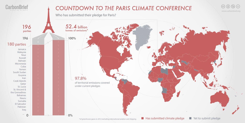 Das 180 partes que já apresentaram as contribuições nacionais foi possível cobrir 87,8% das emissões mundiais - Rosamund Pearce/Carbon Brief (baseado em dados da União Europeia)