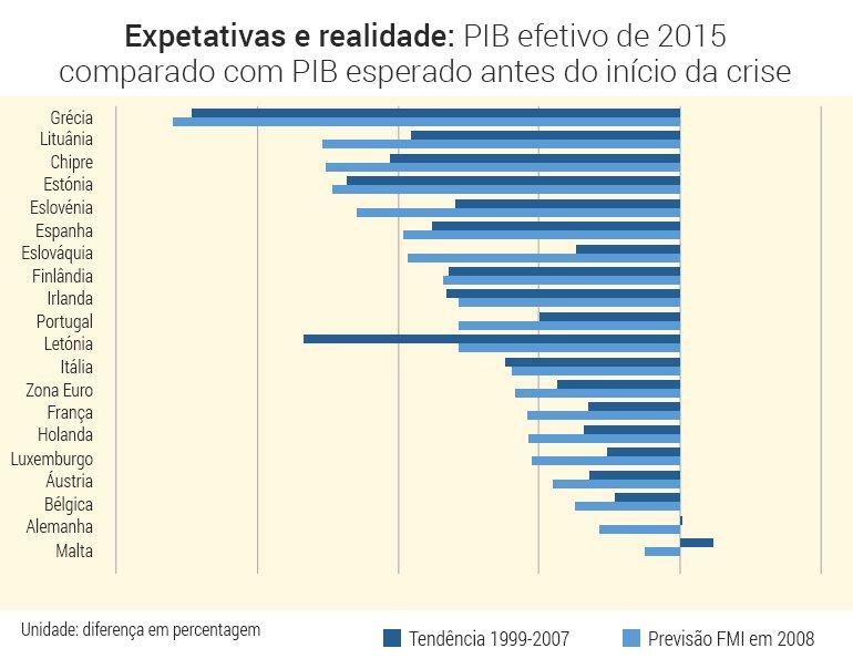 Grafico-expectativa-realidade