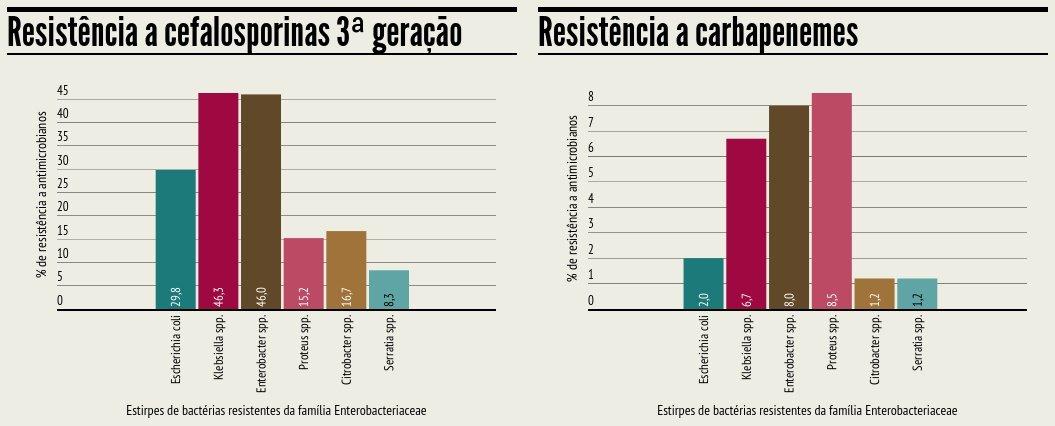 Resistencia_Enterobacteriaceae